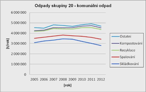 Nakládání s komunálním odpadem v ČR 2005-2012