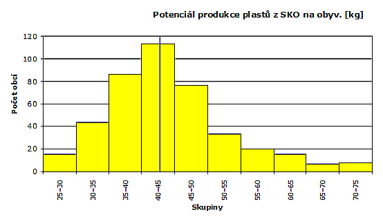 Potenciál produkce plastů z SKO na obyv.