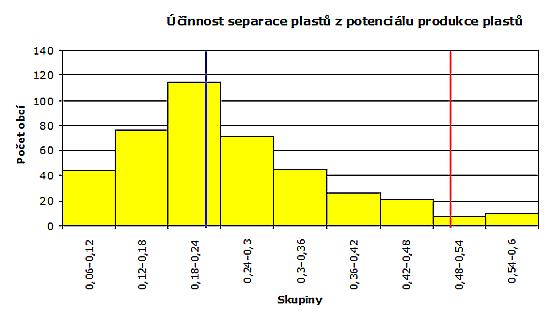 Účinnost separace plastů z potenciálu produkce plastů